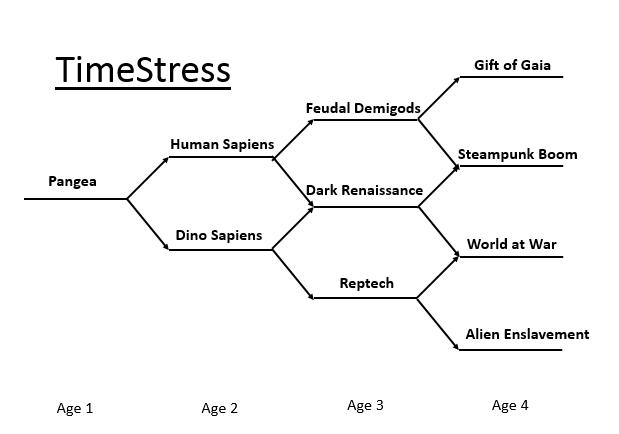 timestress